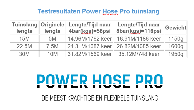 Resultaten Power Hose Pro flexibele tuinslang